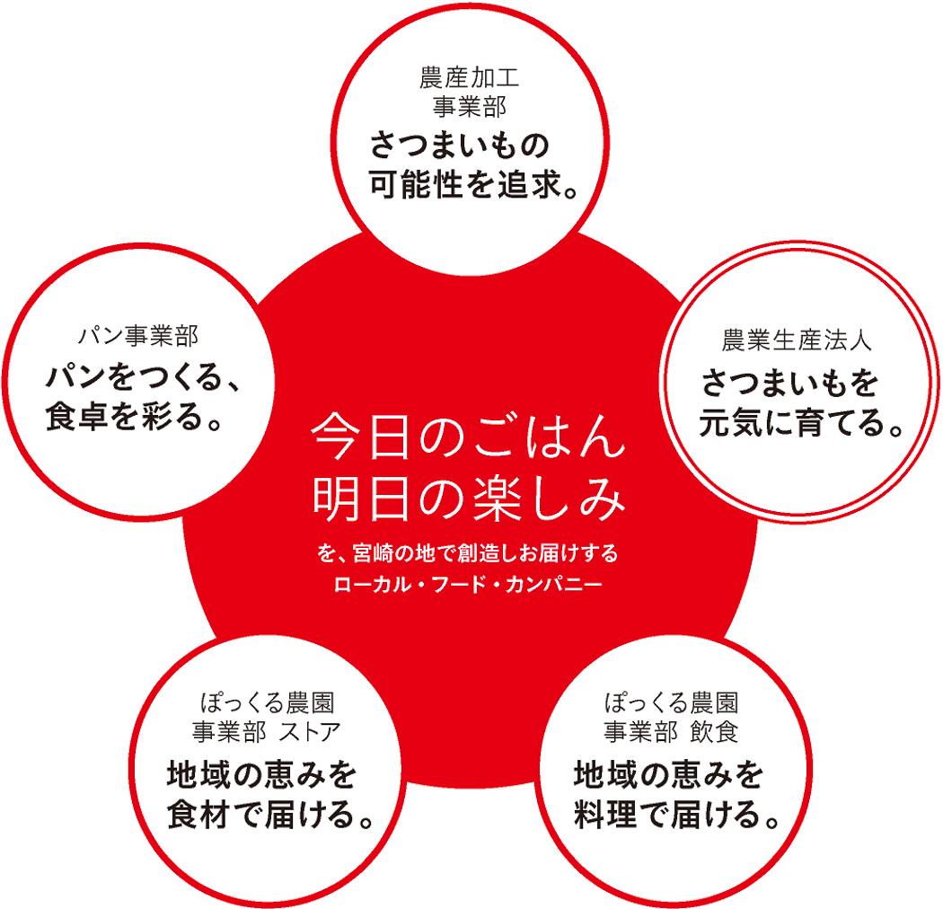 今日のごはん、明日の楽しみを、宮崎の地で創造しお届けするローカル・フード・カンパニー